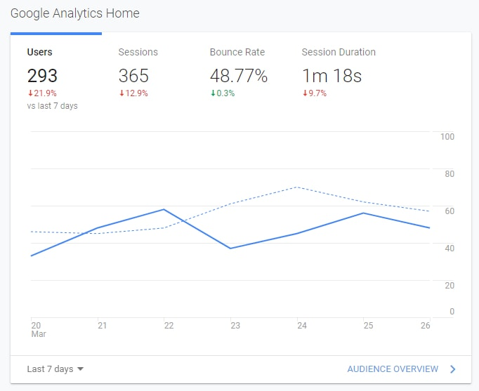 Pozycjonowanie stron Google Analytics